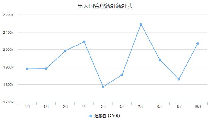 日本の2016年国際観光客到着数